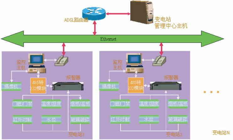 fs变电站远程图像监控系统